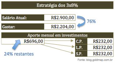 Estratégia dos 3×8%: Aporte mensal para começar a investir
