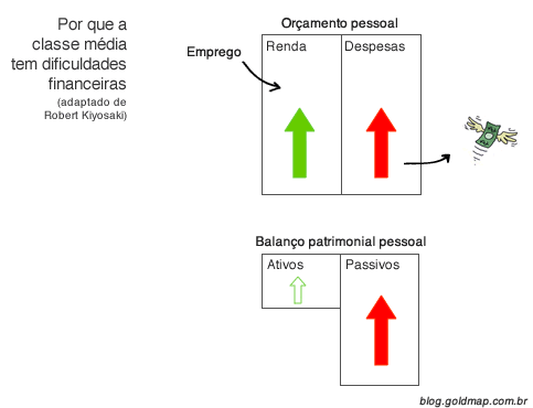 Diagrama explicando porque a classe média tem dificuldades financeiras