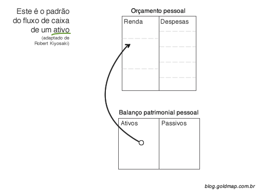 Diagrama explicando o fluxo de caixa padrão de um ativo financeiro