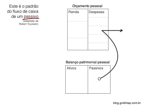 Diagrama explicando fluxo de caixa padrão de um passivo financeiro