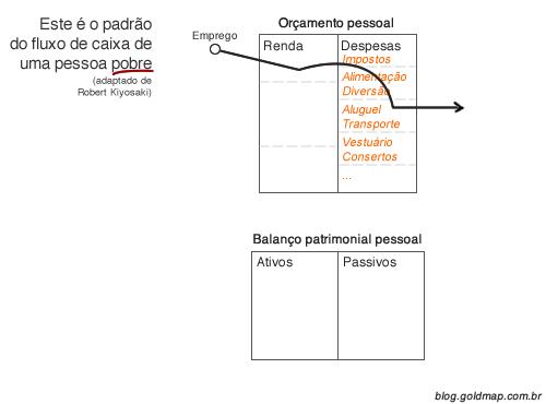 Diagrama explicando fluxo de caixa padrão de uma pessoa pobre