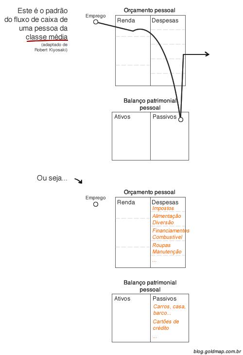 Diagrama explicando o fluxo de caixa padrão de uma pessoa da classe média