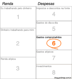 Modelo orcamento financeiro pessoal goldmap exemplo de gasto comprometido