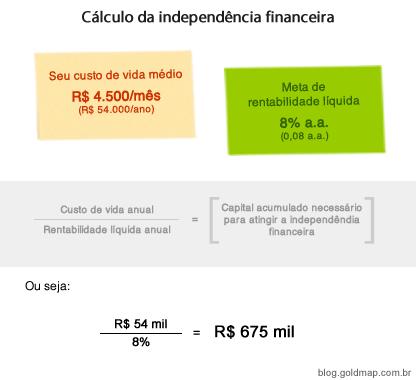 Cálculo da independência financeira