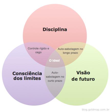 Disciplina - Consciência dos limites - Visão de Futuro