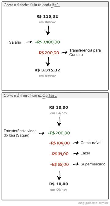 Rastreando o fluxo do dinheiro