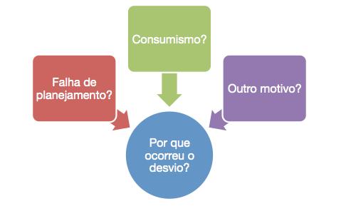 Por que ocorreu desvio no planejamento financeiro? Consumismo? Falha de planejamento? Outro motivo?