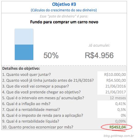 """Exemplo dos cálculos do crescimento do seu dinheiro acumulado para atingir o objetivo """"comprar um carro novo"""""""