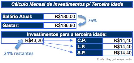 Cálculo mensal para investimentos Terceira Idade