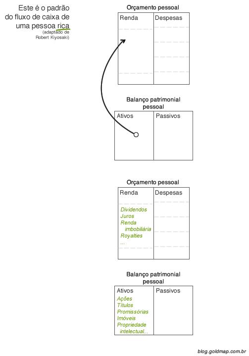 Diagrama explicando fluxo de caixa padrão de uma pessoa rica