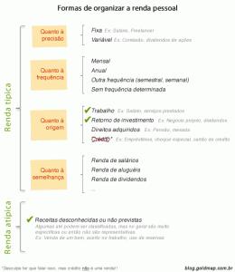 Formas de organizar a renda pessoal