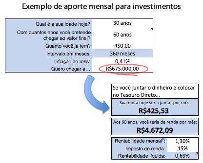Exemplo de aporte mensal para investimentos
