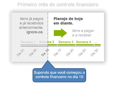 Primeiro mês do controle financeiro