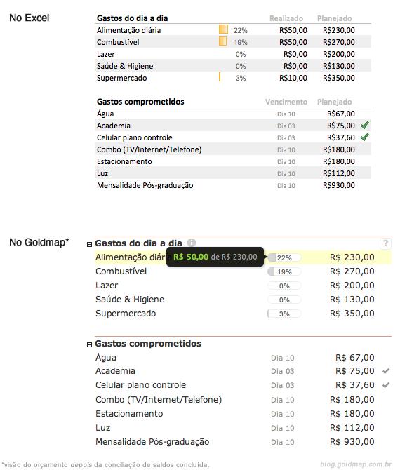 Acompanhamento do orçamento no Excel e no Goldmap