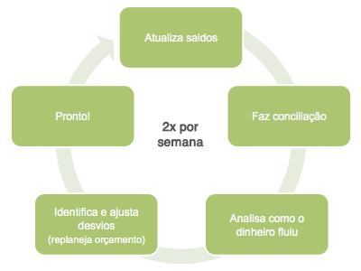 Ciclo de atualização de saldos para acompanhar as finanças pessoais