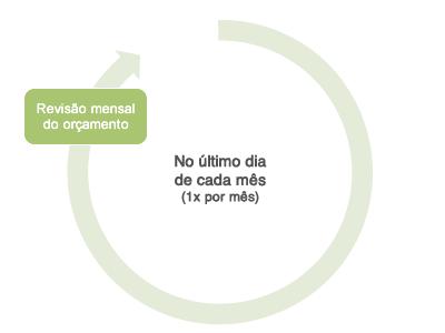 Ciclo de revisão orçamentária