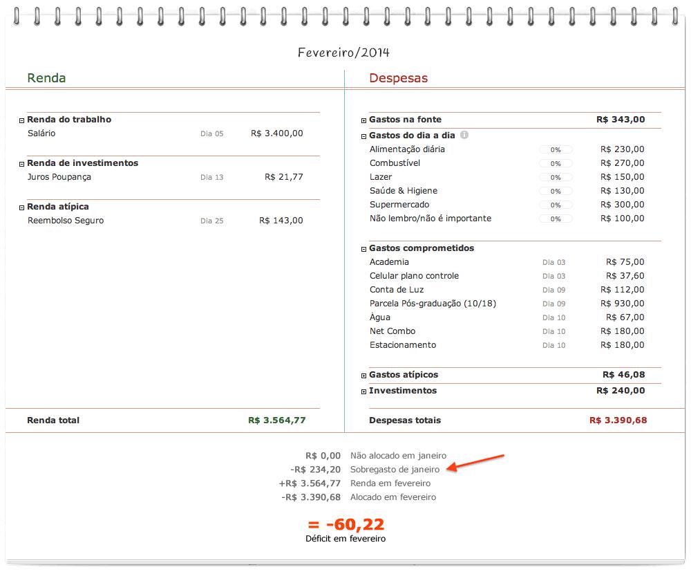 Orçamento com déficit no mês anterior
