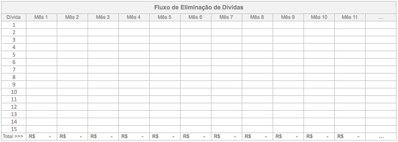 Tabela de Fluxo de Eliminação de Dívidas