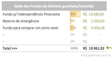 Saldo dos fundos de dinheiro guardado/investido